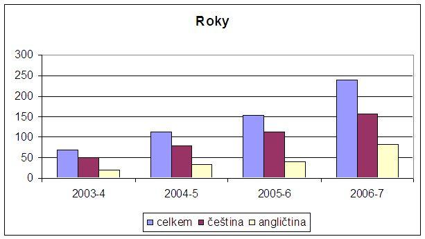 Graf č. 6: Průměrný počet denních přístupů v jednotlivých letech a porovnání části angličtiny a češtiny