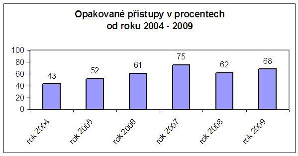 Graf č. 7: Opakované přístupy udané v procentech