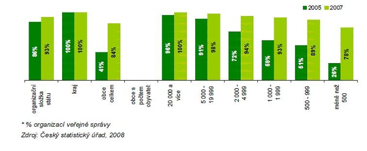 Graf č. 1: Vybavenost vysokorychlostním internetem v organizacích veřejné správy (k 31. 12. 2007)