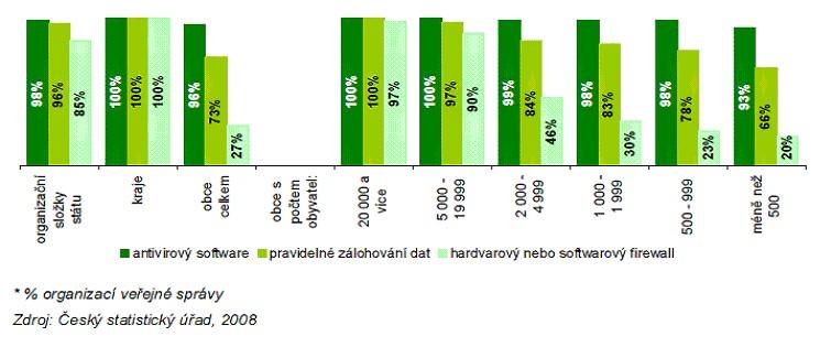 Graf č. 2: Způsob zabezpečení ICT v organizacích veřejné správy (k 31. 12. 2007)