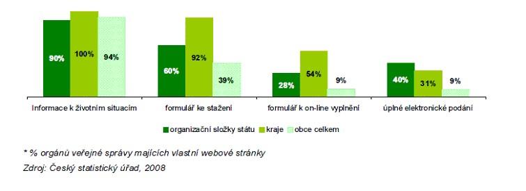 Graf č. 3: Statistikou sledované aspekty na webových stránkách organizací veřejné správy (k 31. 12. 2007)