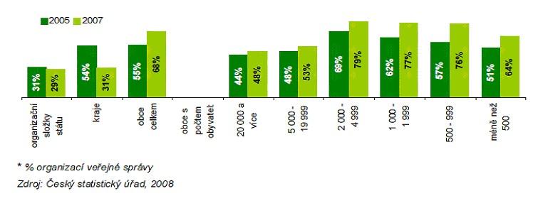 Graf č. 4: Přístup na internet v prostorách organizací veřejné správy (k 31. 12. 2007)