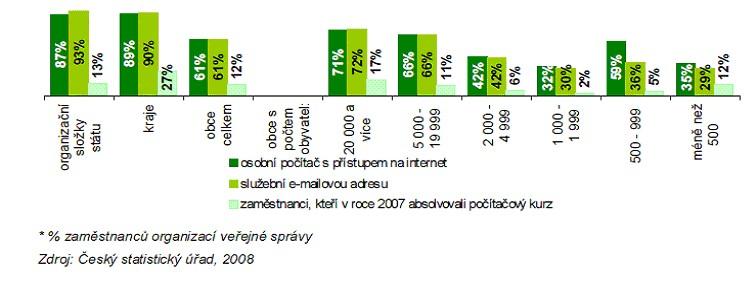 Graf č. 5: Zaměstnanci veřejné správy mající pro svou práci k dispozici (k 31. 12. 2007)