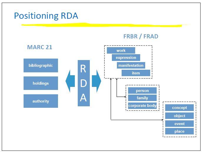 Obr. 3 - Vztah formátu MARC 21, pravidel RDA a studií FRBR a FRAD - slide z přednášky T. Delseyho