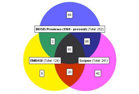 Obr. 3: Vennův diagram zobrazující počty jednotlivých titulů (obsahujících v názvu výraz biology), které jsou registrované v jednotlivých databázích