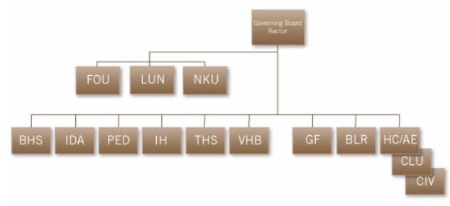 Schéma univerzitní struktury [Library & Learning Services, 2009?]