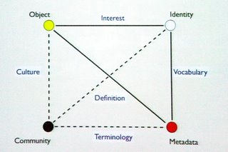 Obr. 1: Duálna folksonomická triáda (Mockett, 2006)