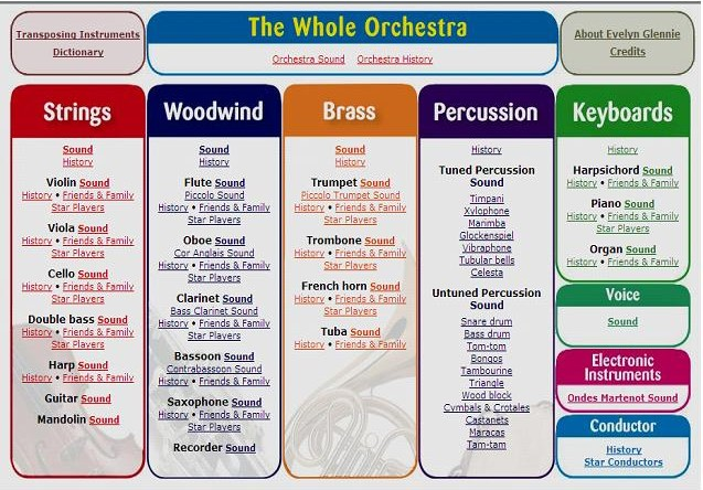 Obr. 6: Nástroje symfonického orchestru s odkazem ke každému nástroji