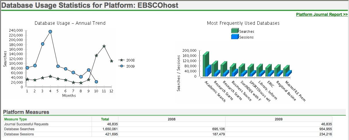 Grafy a tabulka se základními daty o využití EBSCO v letech 2008-2009