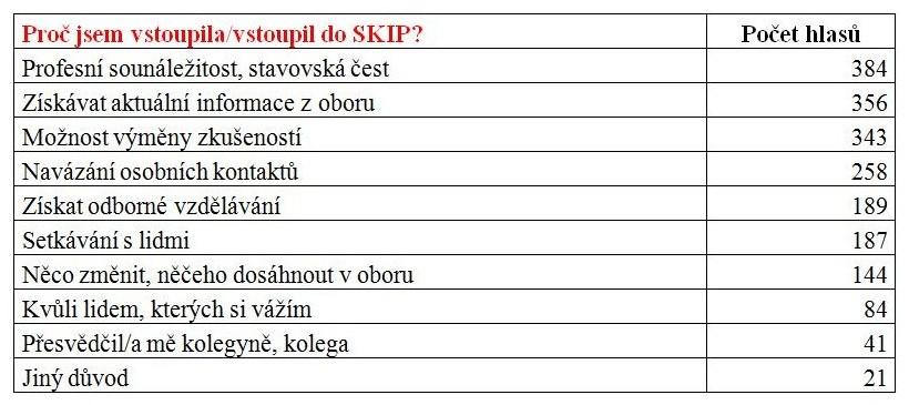 Graf č. 1: Proč jsem vstoupil do SKIP