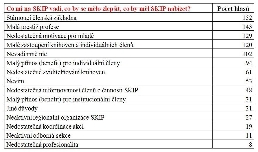 Graf č. 3: Co mi na SKIP vadí, co by se mělo zlepšit, co by měl SKIP nabízet
