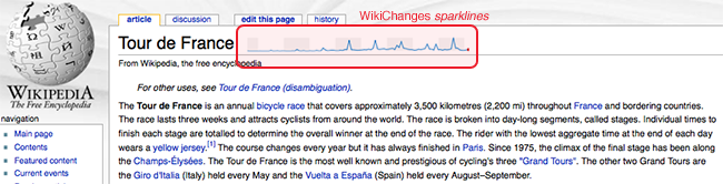 Tzv. sparklines graf vložený přímo do HTML stránky hesla ve Wikipedii pomocí rozšíření Greasemonkey