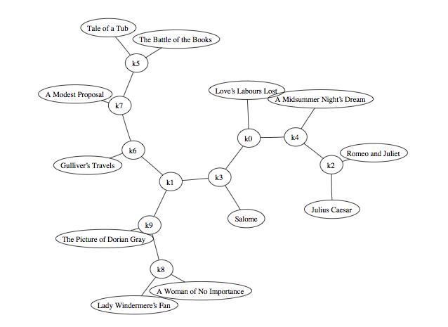 Mapa shluků spisovatelů a jejich knih