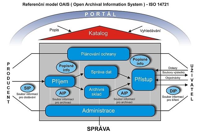 Referenční model OAIS (základní schéma)
