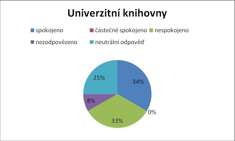 Výsledky v univerzitních knihovnách