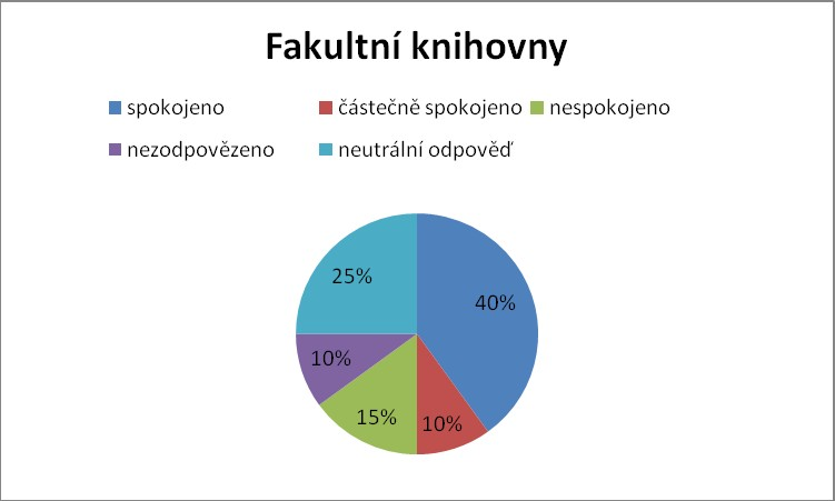 Výsledky ve fakultních knihovnách