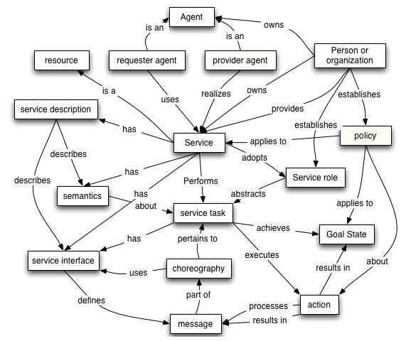 Ilustrace modelu zaměřeného na služby