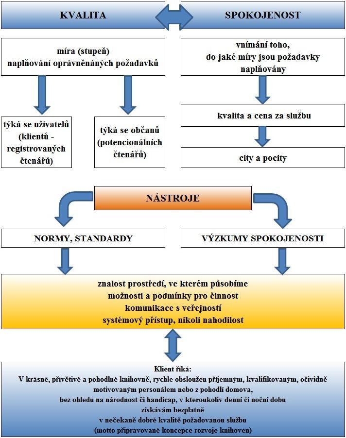 Postupy a metody měření výkonu a kvality knihoven