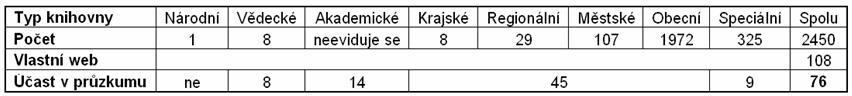 Tabulka 1 - Počet slovenských knihoven podle statistiky kultury za rok 2008