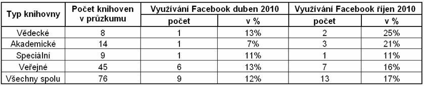 Tabulka 2 - Slovenské knihovny využívající Facebook