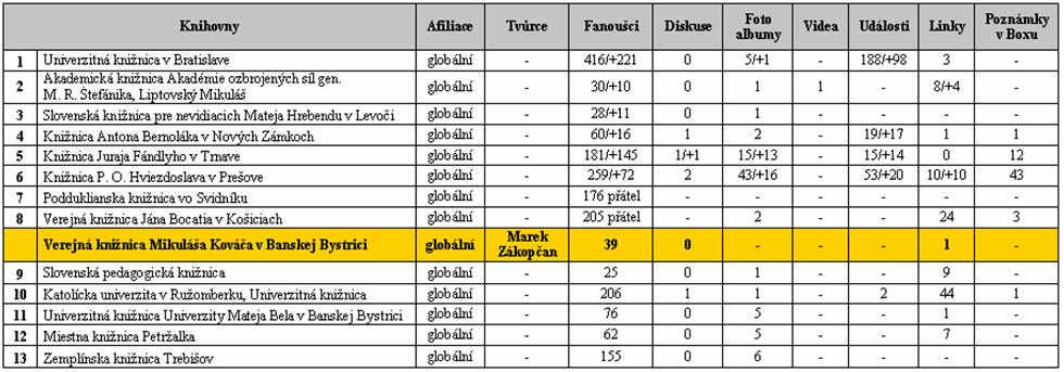 Tabulka 3 - Slovenské knihovny v síti Facebook, 1. část