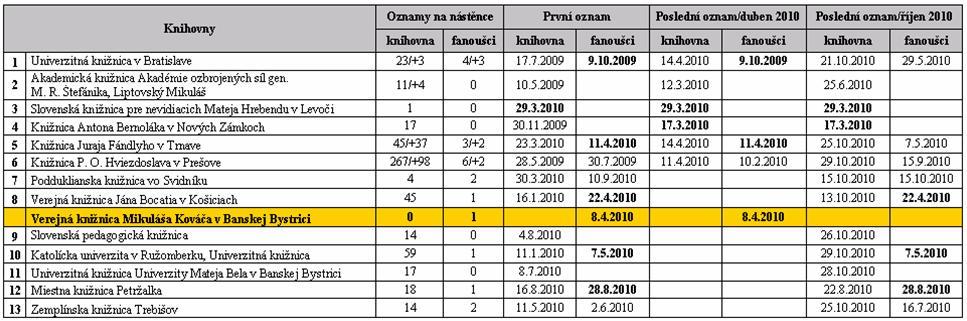 Tabulka 4 - Slovenské knihovny v síti Facebook, 2. část