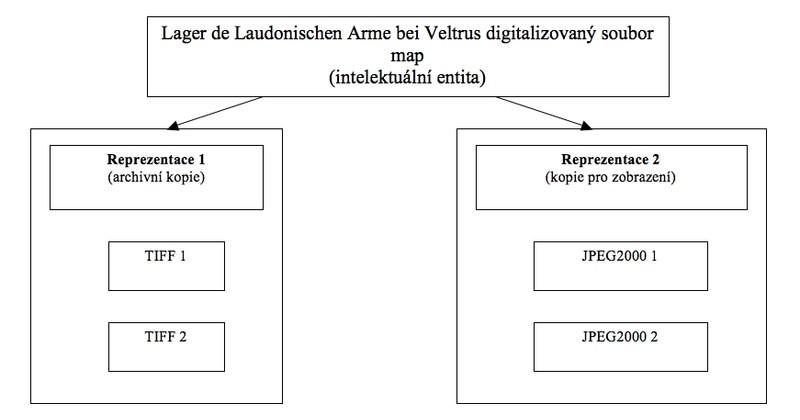 Obr. 2 - intelektuální entita dle modelu PREMIS