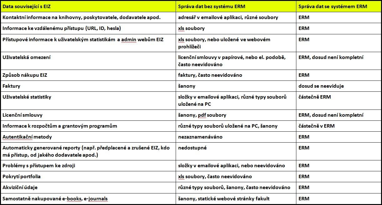 Tabulka č. 1 – Způsob správy EIZ na UK před a po implementaci systému ERM Verde