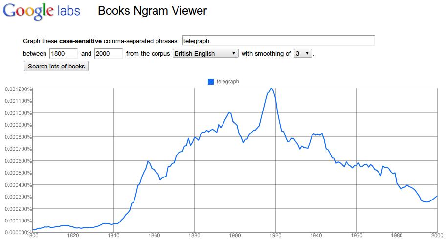 Obr. 3: Výskyt slova telegraf v britském jazykovém korpusu