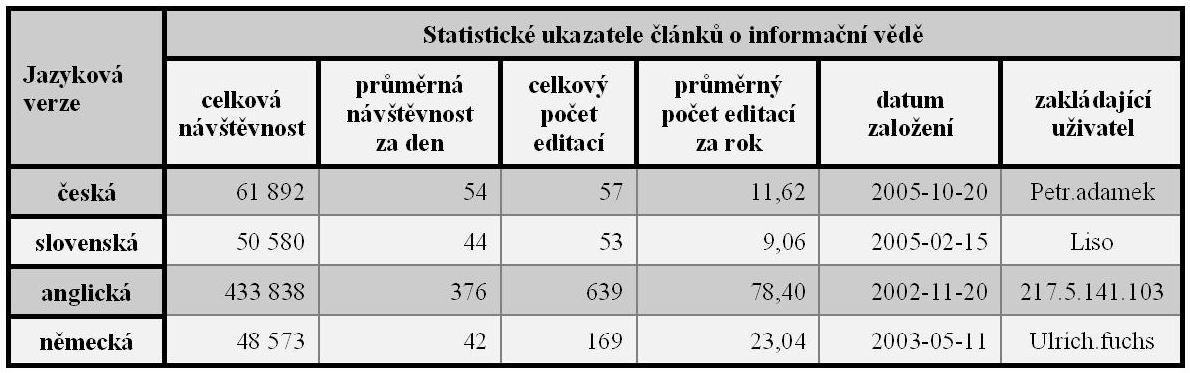Tab. 1: Statistické a související ukazatele článku o informační vědě v české, slovenské, anglické a německé verzi Wikipedie