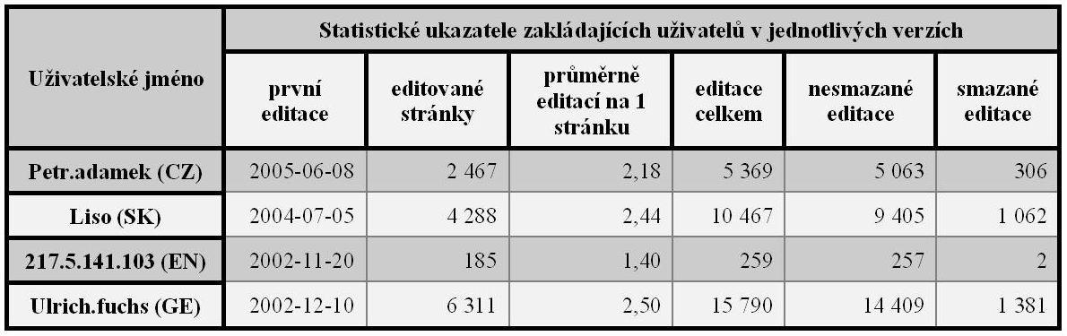 Tab. 3: Statistické a související ukazatele uživatelů, kteří včeské, slovenské, anglické a německé jazykové verzi Wikipedie založili článek o informační vědě