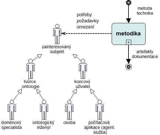 Obr.1: Procesní model metodiky