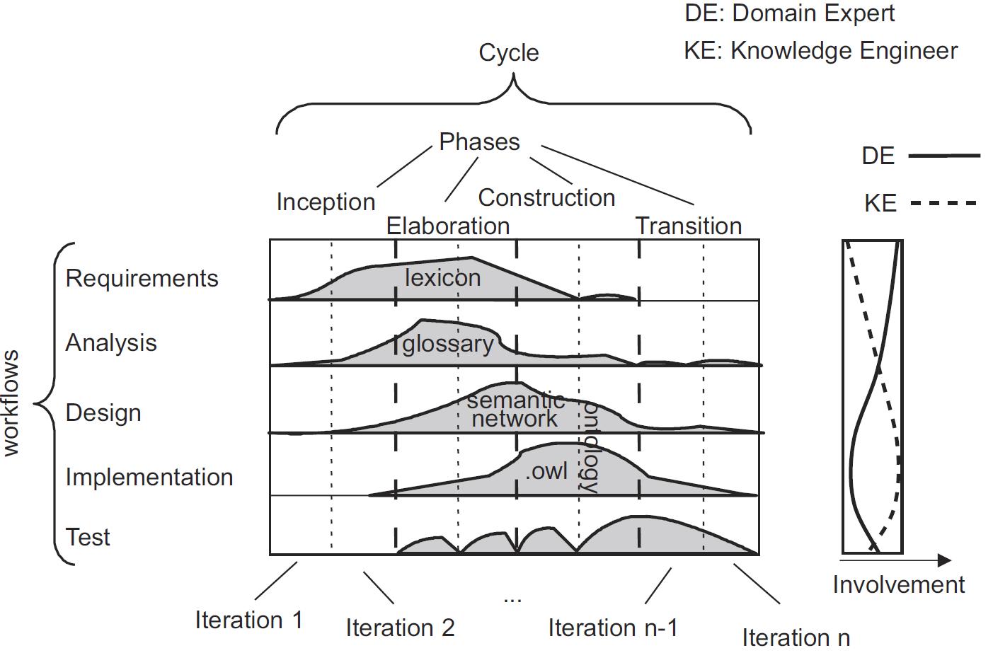 Obr.12: Obecný rámec metodiky UPON