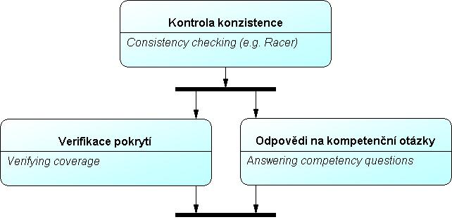 Obr.18: UPON – detailní členění fáze Testování