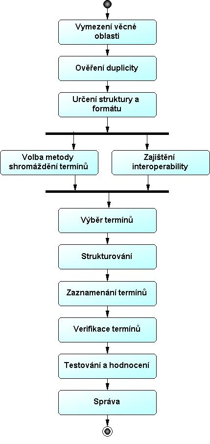 Obr.19: Metodika tvorby tezauru