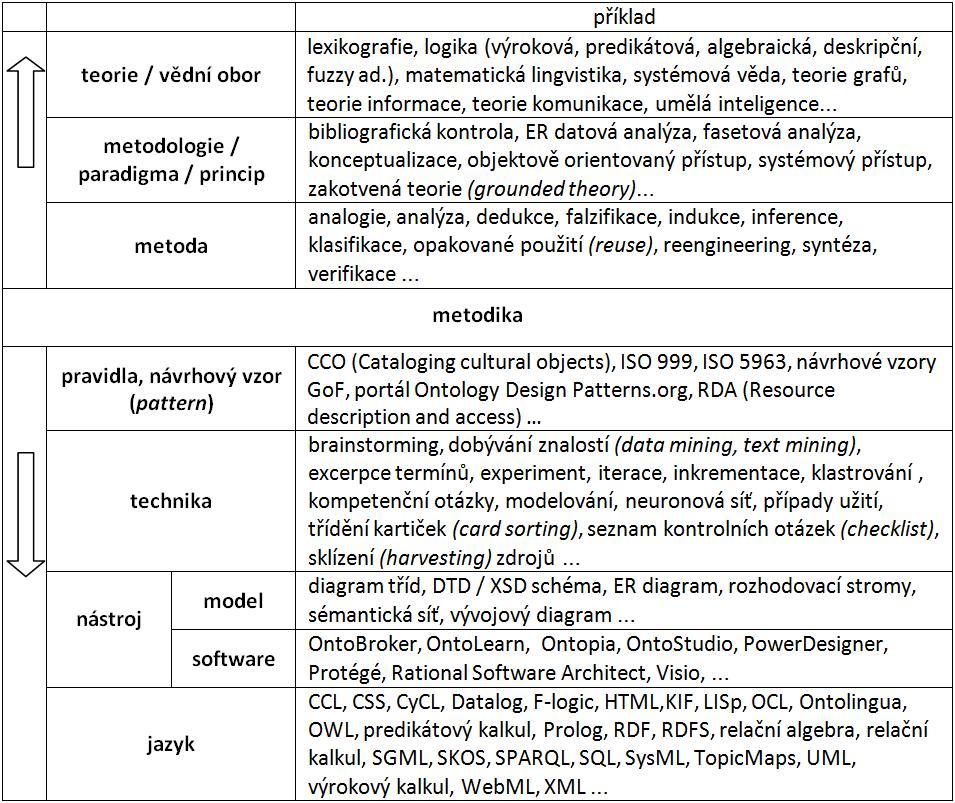 Obr.2: Kontext metodik ontologického inženýrství