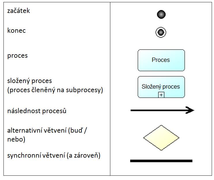 Obr.3: Použité grafické symboly
