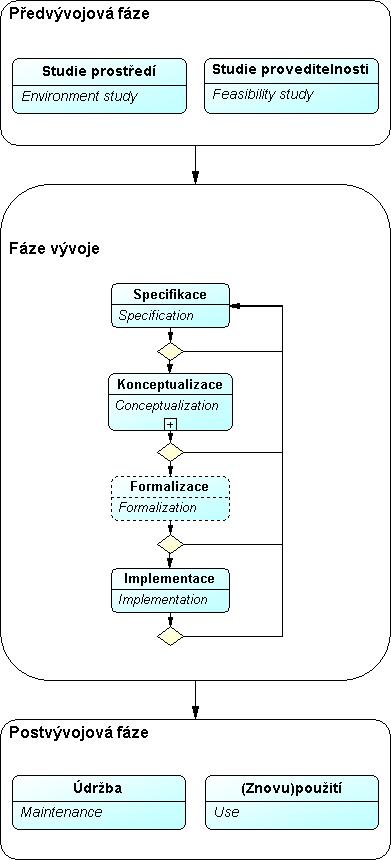 Obr.9: Methontology – detailní členění fáze Vývoj