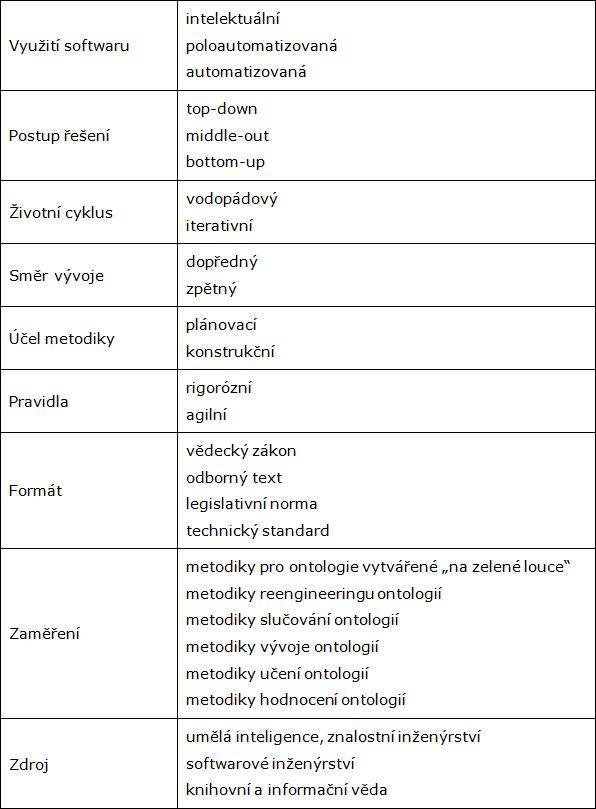 Tab.1: Typologie metodik ontologického inženýrství
