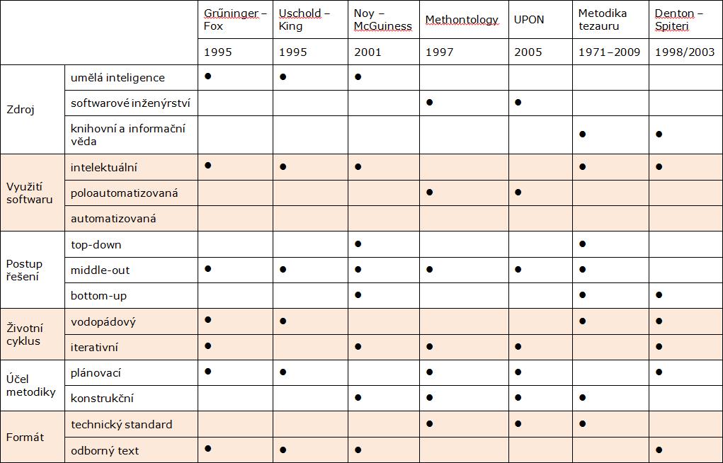 Tab.3: Typologie metodik