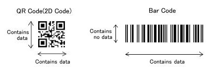 Rozdíl mezi QR kódem a klasickým čárovým kódem