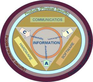Informační zabezpečení