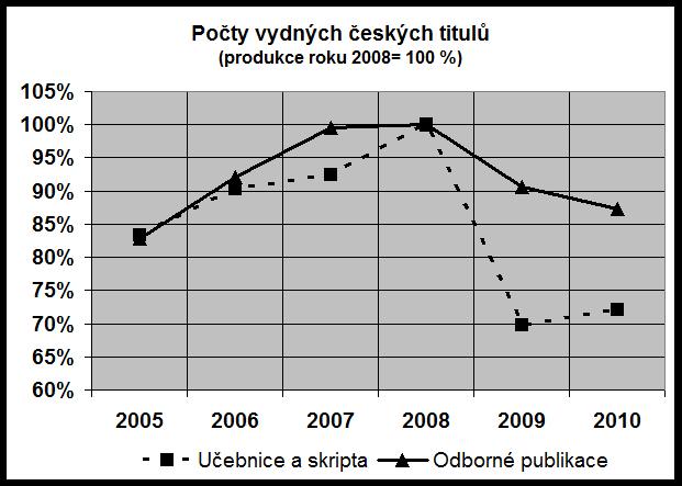 Obr.2 Počty vydaných českých titulů v letech 2005-2010