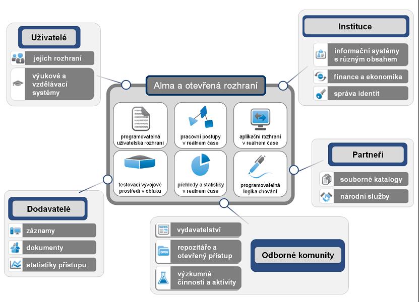 Alma propojuje uživatele, dodavatele, instituce, partnery i odborné komunity