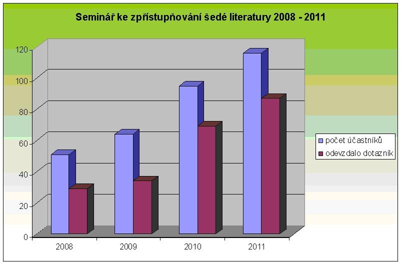 Počet odevzdaných evaluačních dotazníků, jejichž prostřednictvím mohou účastníci hodnotit seminář a navrhovat náměty a témata pro další ročník rok od roku roste