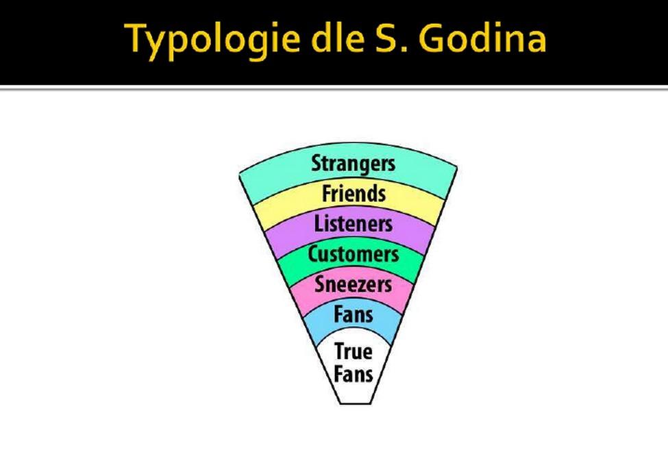 Typologie uživatelů