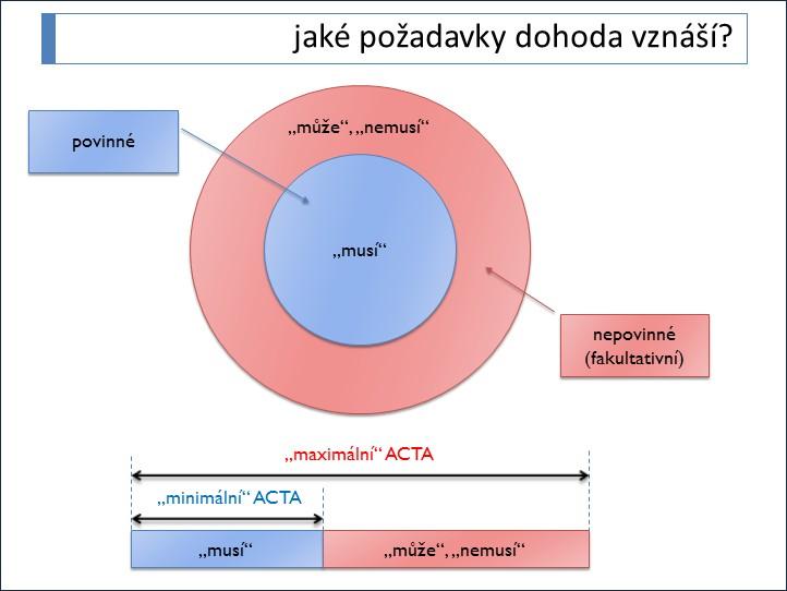 Ilustrace obsahové variability v návrhu dohody ACTA