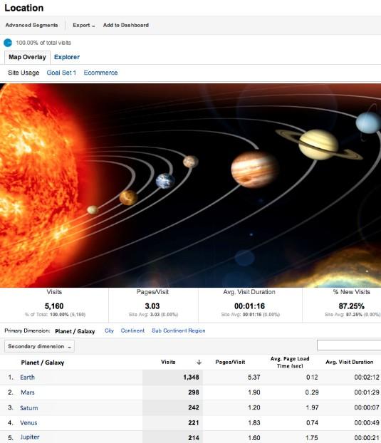 Meziplanetární Google Analytics
