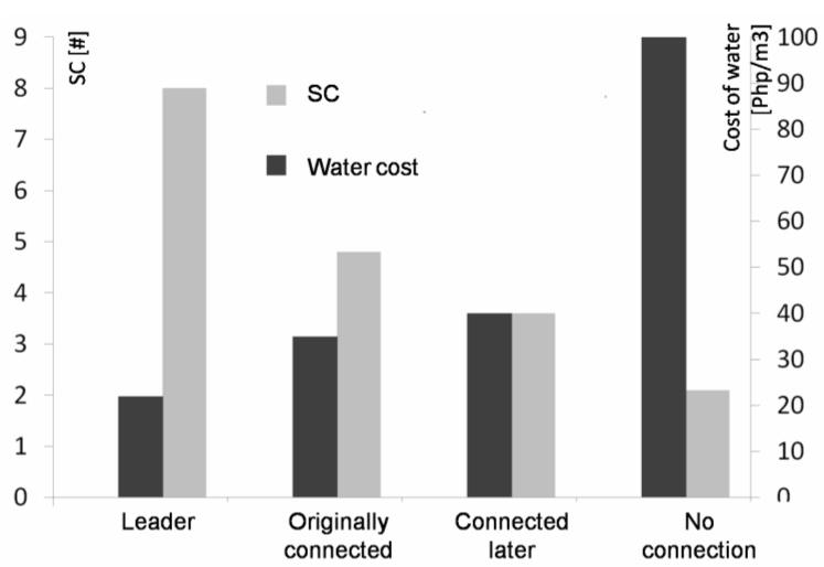 Graf: Externí sociální kapitál a cena vody, kterou jedinec platí v komunitním projektu