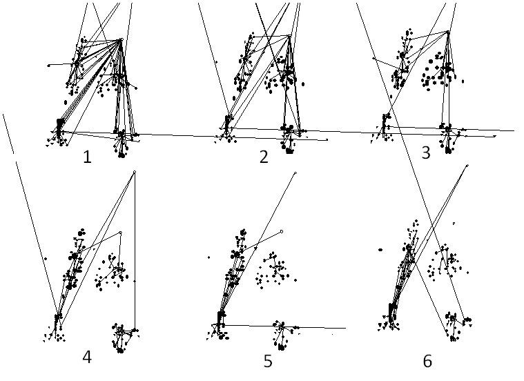 Série šesti obrázků ilustruje toky instrumentální komunikace mezi čtyřmi geograficky oddělenými oblastmi